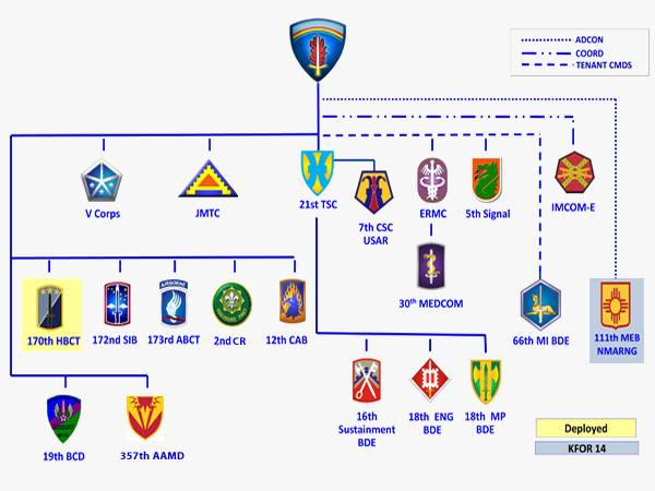 United States Army Europe (USAREUR)