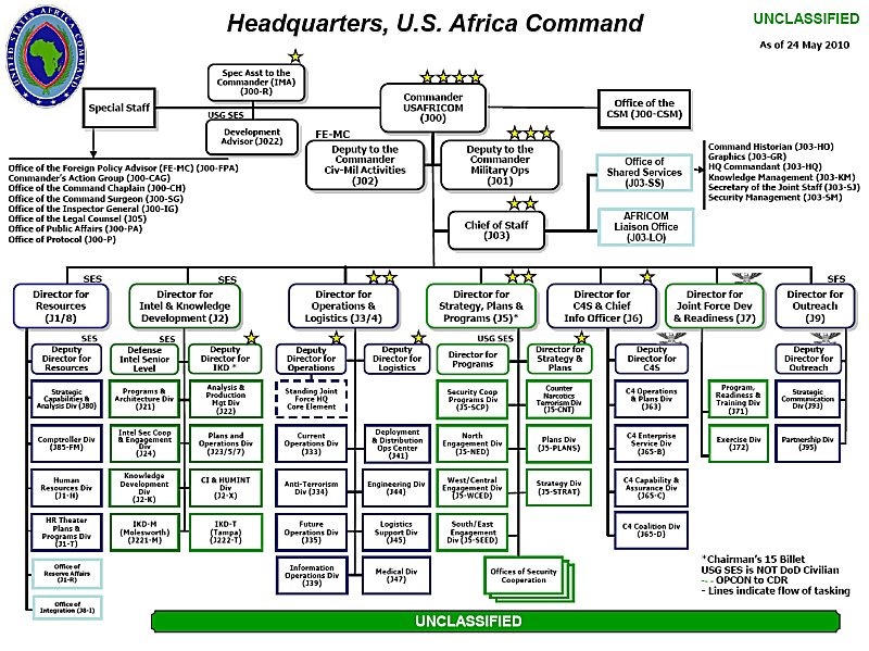 Command hierarchy