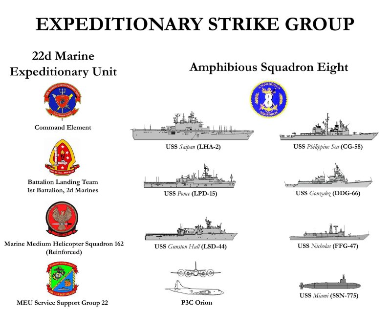 Expeditionary Strike Group