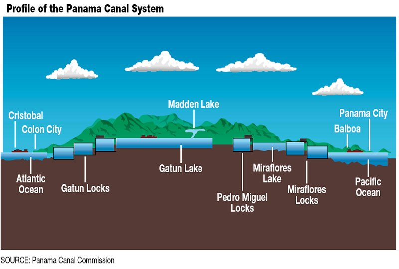 an analysis of the nicaraguas canal and the history of panama canal From its opening in 1914 until 1979, the panama canal was controlled solely by the united states, which built it in 1979, however, control of the canal passed to the panama canal commission, a joint agency of the united states and the republic of panama, and complete control passed to panama at.