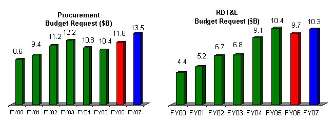 The Army Budget Fiscal Years 2006 And 2007