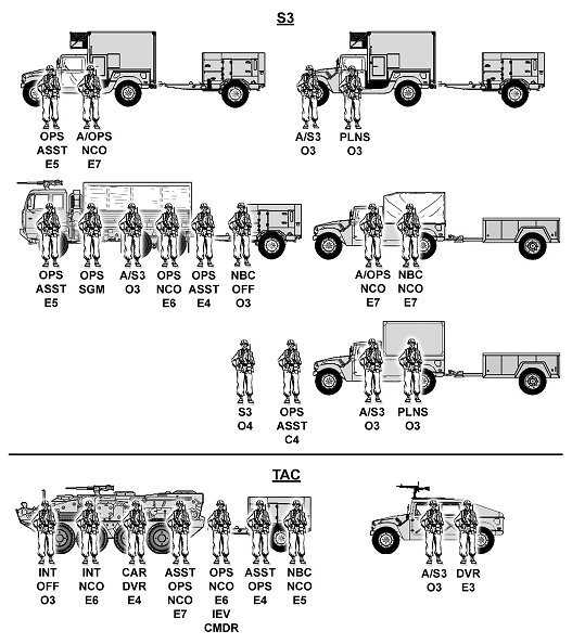 FM 3-21.31 Chapter 1 Overview Of The Stryker Brigade