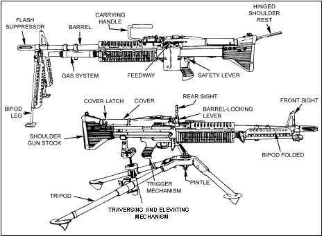 FM3-22 68 Chapter 2  M60 Machine Gun