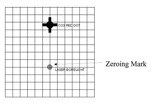 figure 8 2 example of a zeroing mark