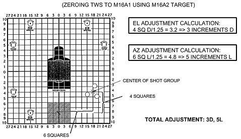 figure 8 9 example of tws zeroing adjustments