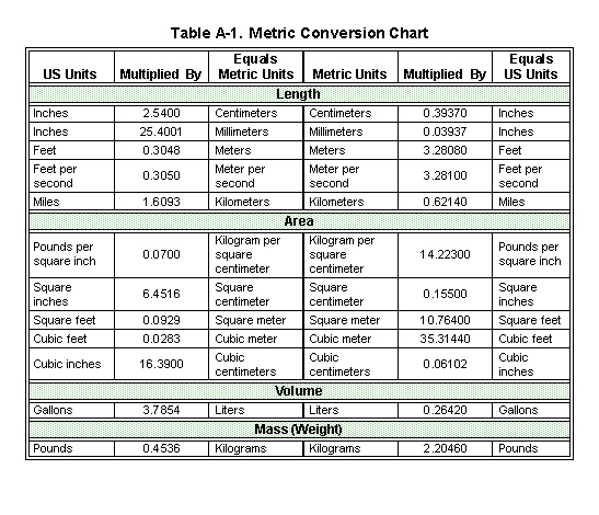 Measurement Conversion Table