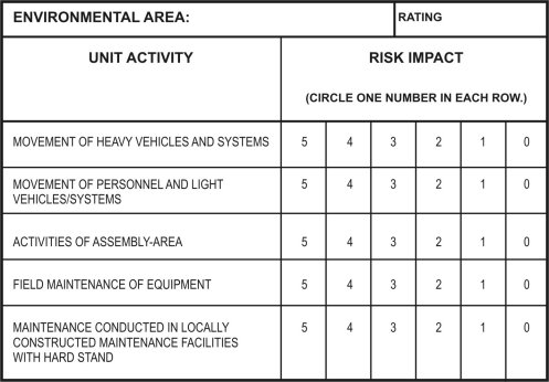 Army Risk Assessment