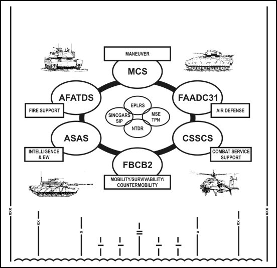 military communication systems