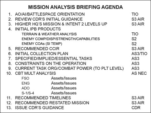 Military mission briefing template choice image templates design generic information brief template pronofoot35fo Choice Image