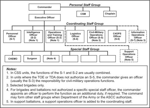 the managerial and decision making levels in the united states military The us army center of military history - an overview  use of history throughout the united states army  background information for decision making, staff.