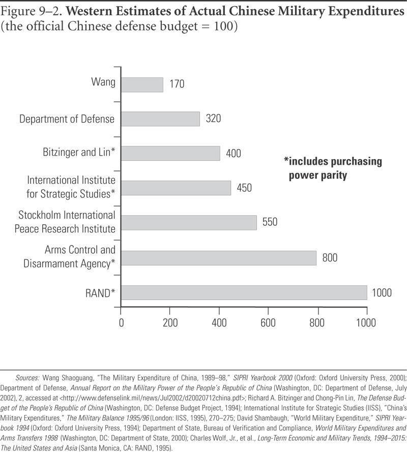 Western Estimates of Actual Chinese Military Expenditures