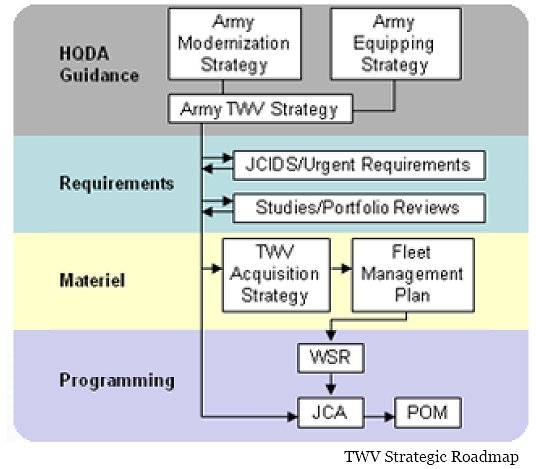 The 2011 Army Tactical Wheeled Vehicle Strategy