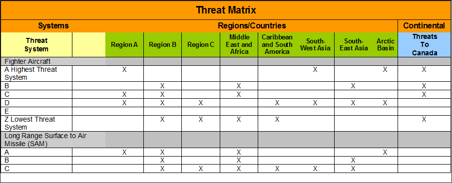 The Tables Shown Below Illustrate The Structure And Main Elements Of The  Threat Matrix. The Nice Design