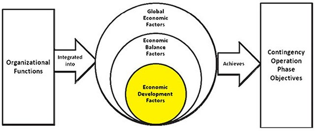 the different models of economic development 5 stage of economic development the transition was different in britain than in other nations that reached this stage later on - the conditions that prepared the country for economic takeoff had to be developed in britain because there were no external models to follow.