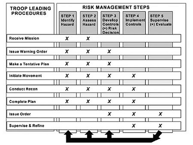 Printables Composite Risk Management Worksheet call handbook 11 07 index to disaster response staff officers graphic showing diagram of composite risk management overlaid with the troop leading procedures