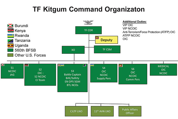 multinational operations c2 arrangement Operations shows the necessity of a multinational and multicultural force leading  such  additional training ○ command and control (c2) arrangements.
