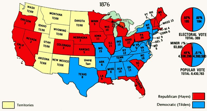 democratic candidate samuel j tilden won the popular vote for president on 07 november 1876 by a 250000 vote margin preliminary electoral college tallies