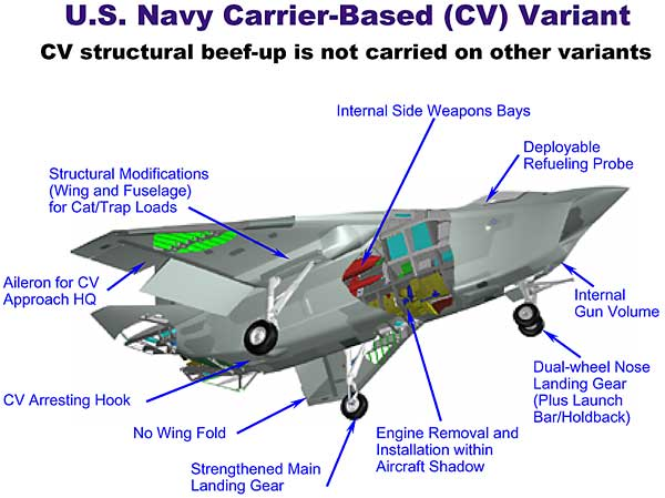 http://www.globalsecurity.org/military/systems/aircraft/images/CV_config.jpg