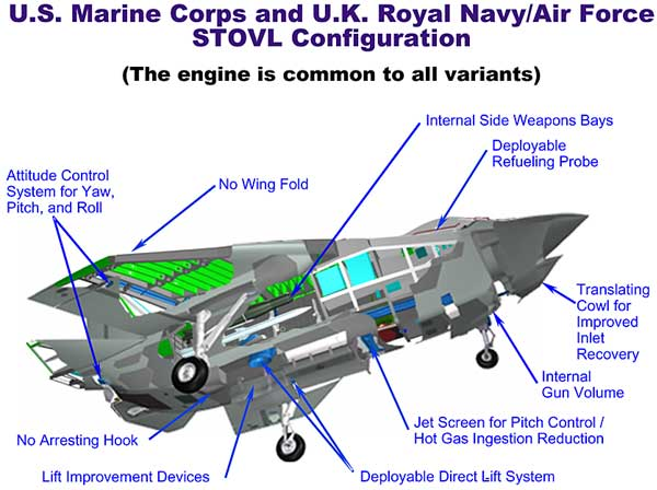 http://www.globalsecurity.org/military/systems/aircraft/images/STOVL_config.jpg