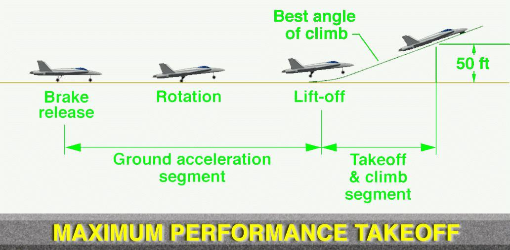 takeoff and landing performance solutions for Aircraft performance aircraft performance includes many aspects of the airplane operation • take-off field length • landing field length • climb performance.