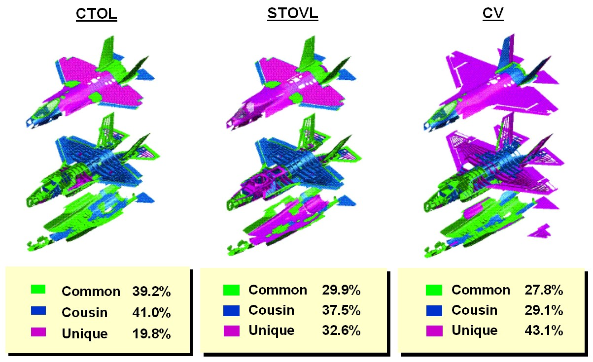 http://www.globalsecurity.org/military/systems/aircraft/images/f35_technology_commonality.jpg