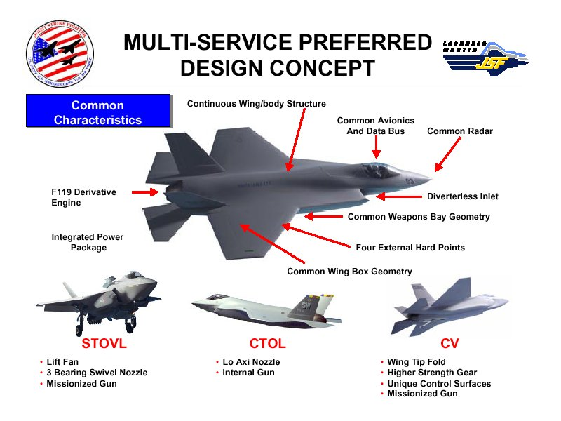http://www.globalsecurity.org/military/systems/aircraft/images/jsf-lockmart-chart2.jpg