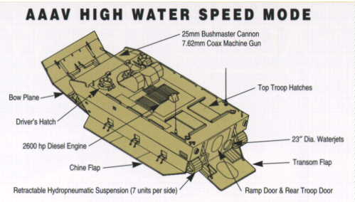 Expeditionary Fighting Vehicle (EFV) - Pictures