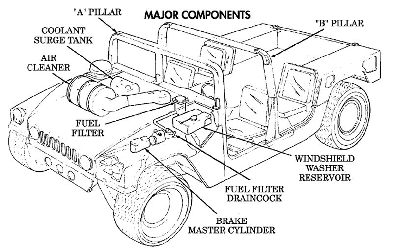 High Mobility Multipurpose Wheeled Vehicle Hmmwv M998 Truckrhglobalsecurityorg: Schematic Diagram Of The Hmmwv At Gmaili.net