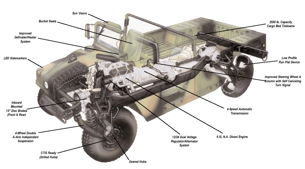 2000 hummer h1 wiring diagram high mobility multipurpose wheeled vehicle  hmmwv   m998 truck   high mobility multipurpose wheeled