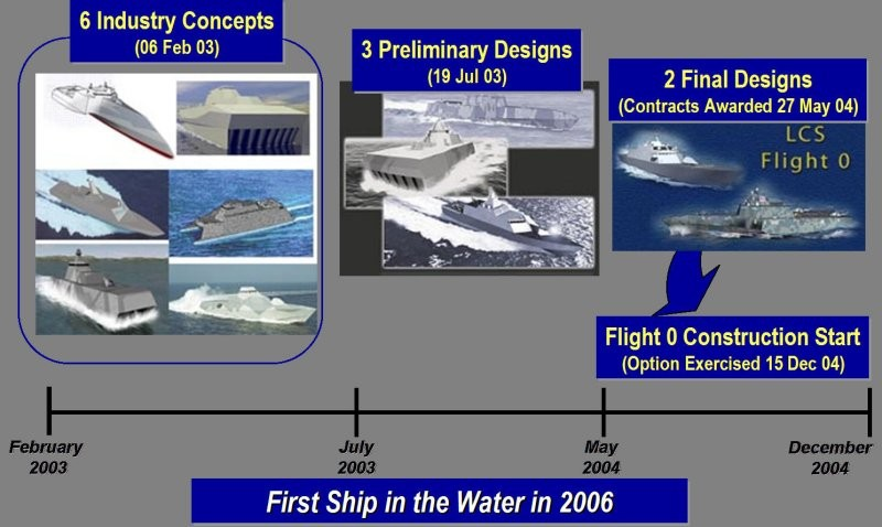 Littoral Combat Ship (LCS) Pictures