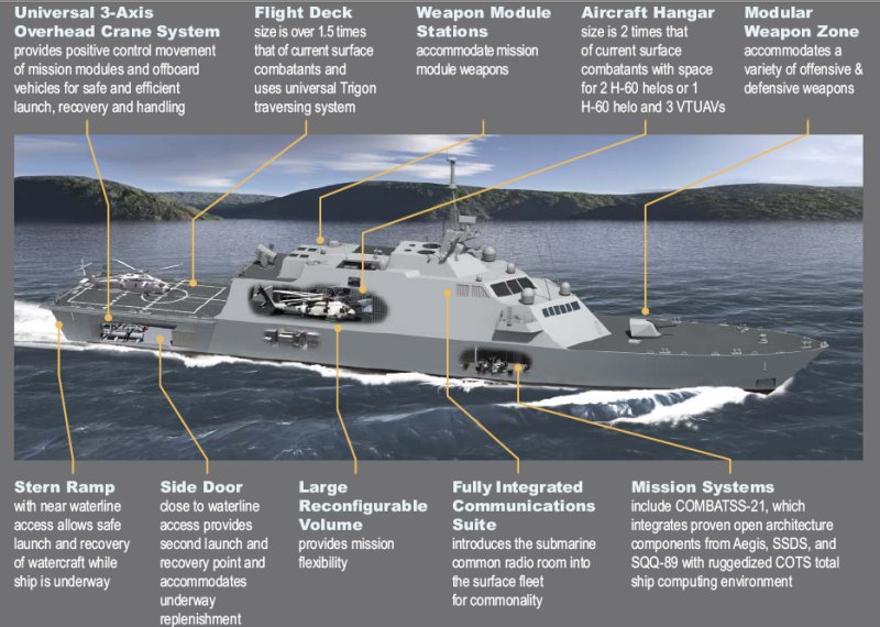Littoral Combat Ship Lcs Pictures