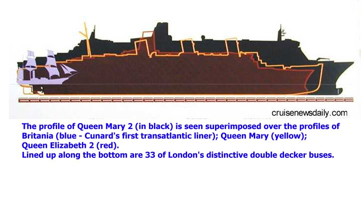 Queen Mary II Oasis Of The Seas Comparison
