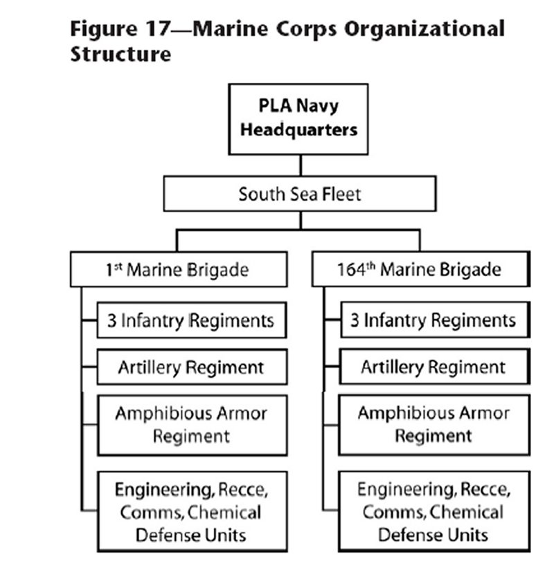 People's Liberation Navy Marine Corps Org. Structure