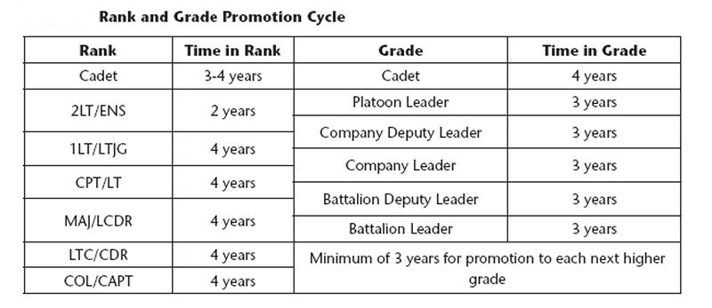 People s liberation navythe pla s grade and rank structure