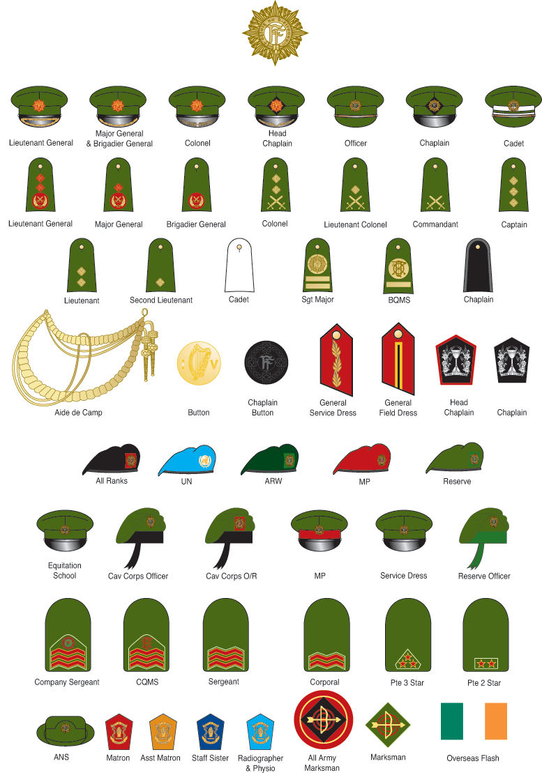 United States Army enlisted rank insignia