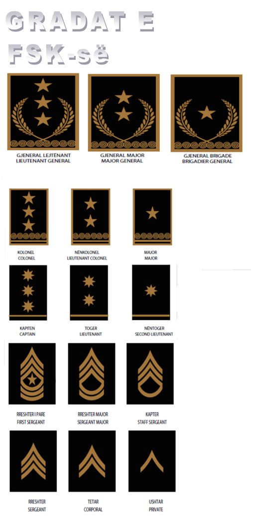 Kosovo Security Force Ksf Rank Insignia