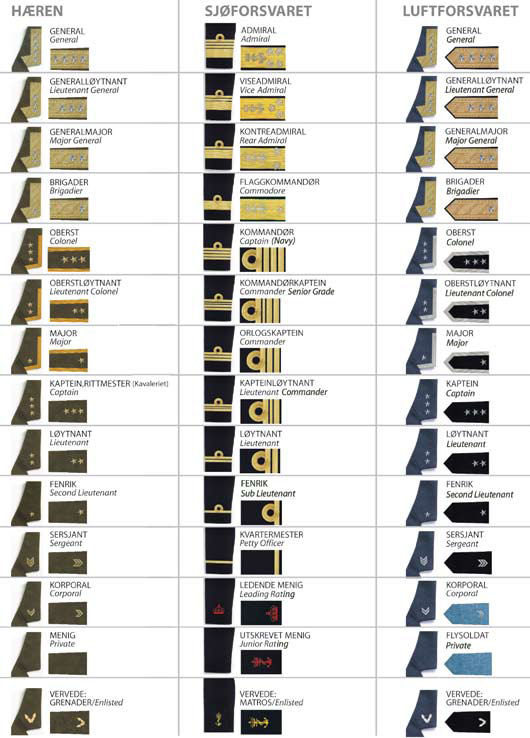 Military: List Of Military Ranks