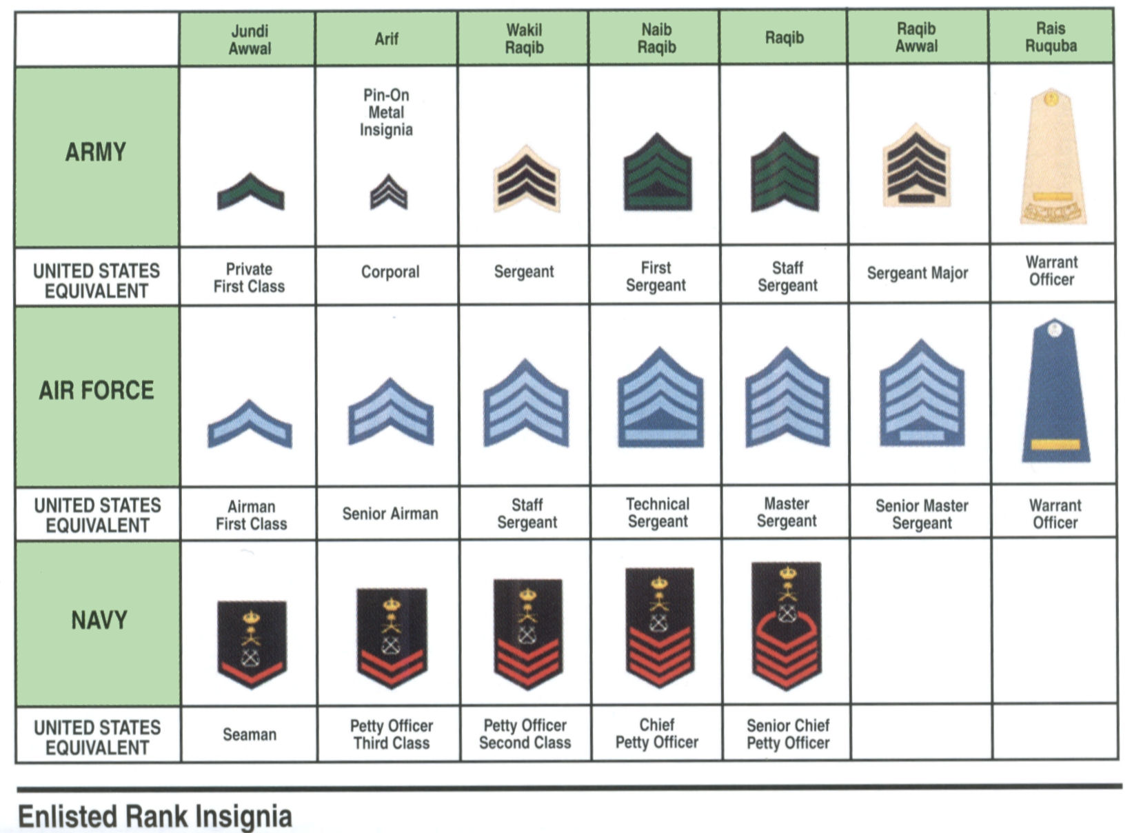 Uniforms, Ranks, and Insignia