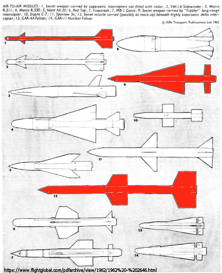 Russian AAM Air-to-Air Missiles