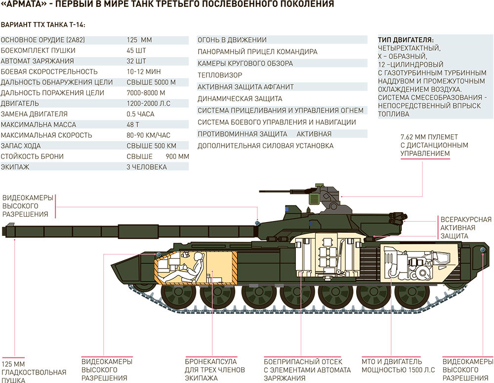 T 14 object 149 armata main battle tank mbt for Cistern plans