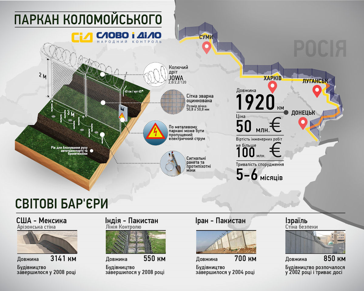 Ukraine UkraineRussia Border Fence  European Bulwark - Us border fence map