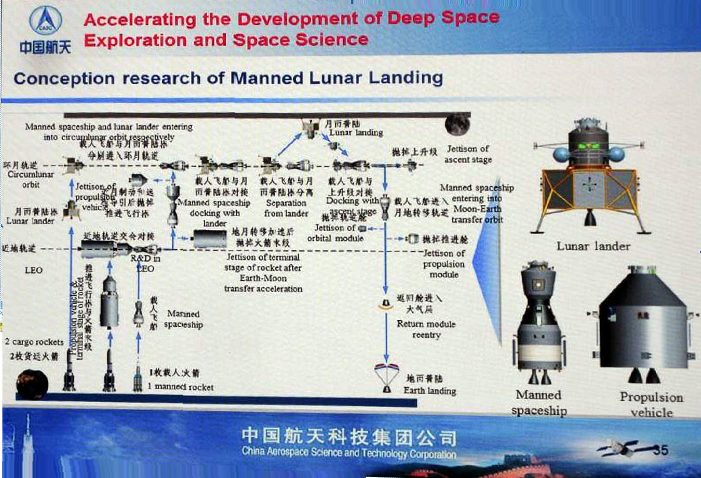 Chinese Piloted Programs Project 921 Shenzhou
