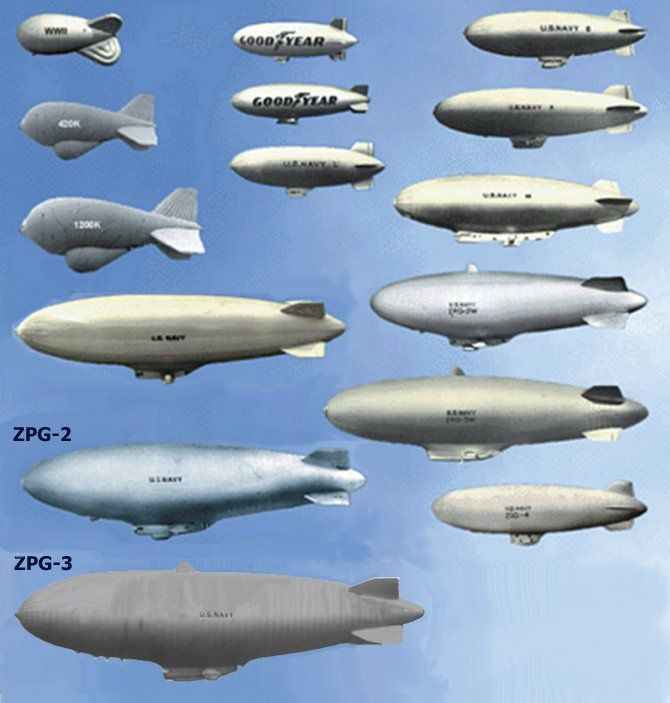 Zpg 3w Airship United States Nuclear Forces