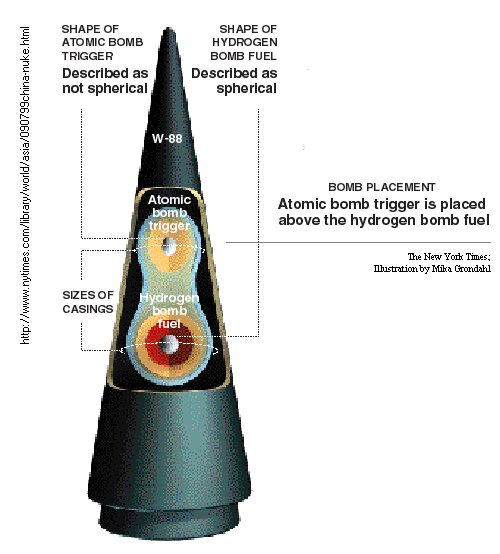 http://www.globalsecurity.org/wmd/systems/images/w88-nyt.jpg